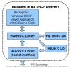 HS DHCP C Source Library 1.1