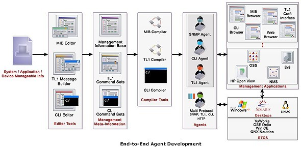 AdventNet Agent Toolkit C Edition Download