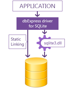 dbExpress Driver for SQLite Download