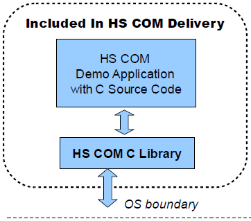 HS COM C Source Code Library Download