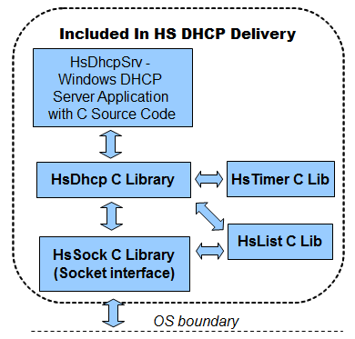 HS DHCP C Source Library Download