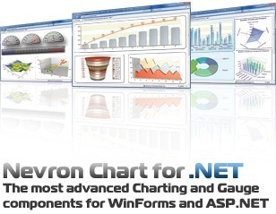 Nevron Chart for .NET Download