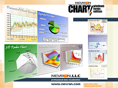 Nevron Chart for Windows Forms Download