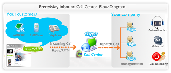 PrettyMay Call Recorder for Skype Basic Download