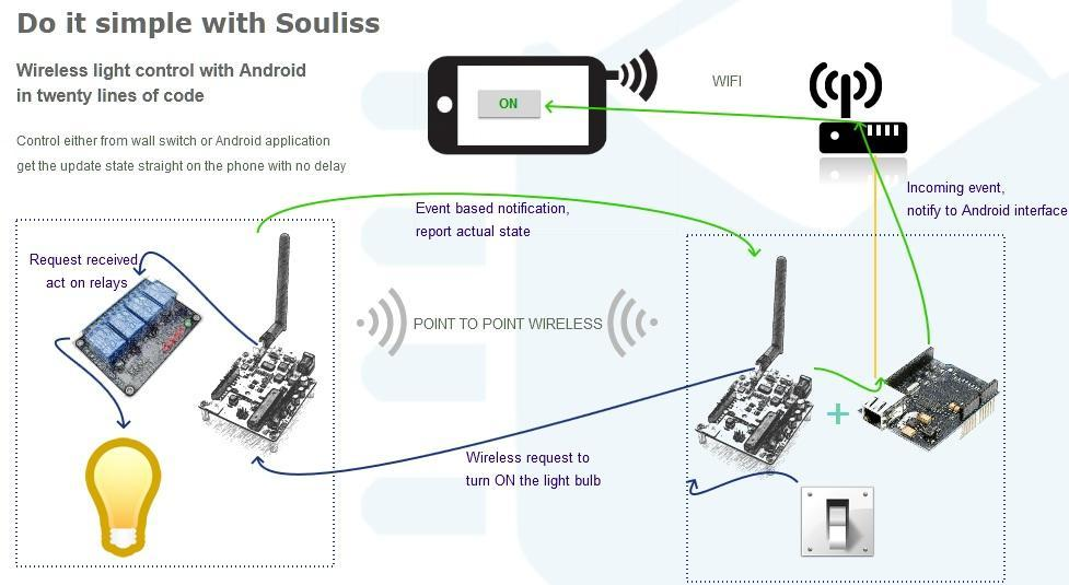 Souliss Home Automation Download